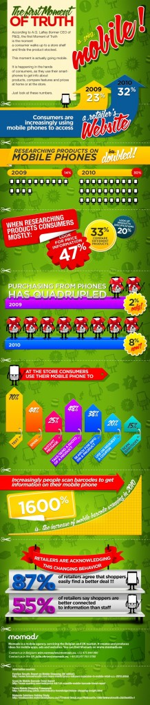 Infografia Mobile Commerce